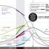 【読書感想文】成長の限界―ローマ・クラブ「人類の危機」レポート