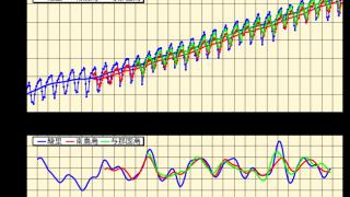 【二酸化炭素】400ppm超えたか・・・本当に心配なのは気温だろうけど【地球環境】