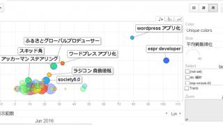 【Google Analytics】バブル表示させると見える 検索ワードとクリック数とか【思惑違い】