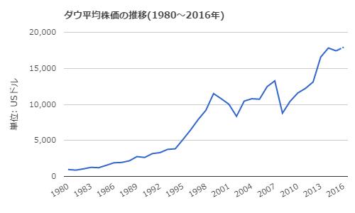 世界の株価推移