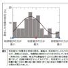 【電離層】地震学会広報誌2012年10月号 月の満ち欠け・電離層と3.11【月の満ち欠け】