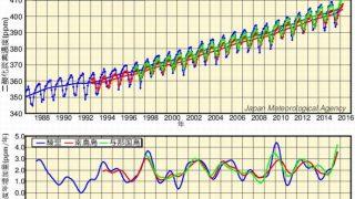 【年平均400ppmを超えた】息苦しさまではないけど・・・二酸化炭素濃度はやっぱり上昇中【地球環境】