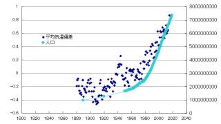 【地球環境】年平均気温が1900年から日本は+0.88℃で世界は+0.45℃【人口と温暖化】