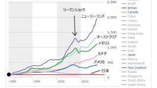 【データ】世界の住宅価格 日本だけが下げている。。実感はないのは何故かな?【Economist】