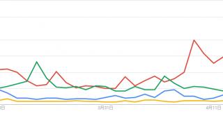 【Frexit?】Google Trendsで見るフランス大統領選挙 この30日でどの候補が一番話題になってる??【Google Trends】