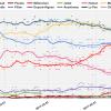 【Frexit?】データで見るフランス大統領選挙 日程は4月23日 決戦投票5月7日【EUの未来】