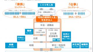 【若者はわかっている】経産省の次官・若手プロジェクトの資料がなかなか良い。けど・・何の資料なの?(笑)【日本の未来】
